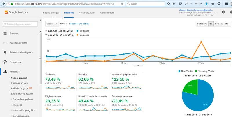 Web positioning seo malaga